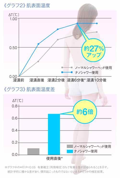 ≪グラフ2≫肌表面温度